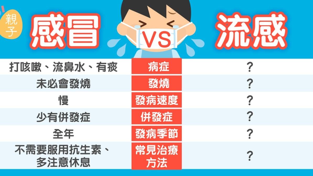 冬季流感高峰】認清感冒定流感中西醫教你預防方法|香港01|親子