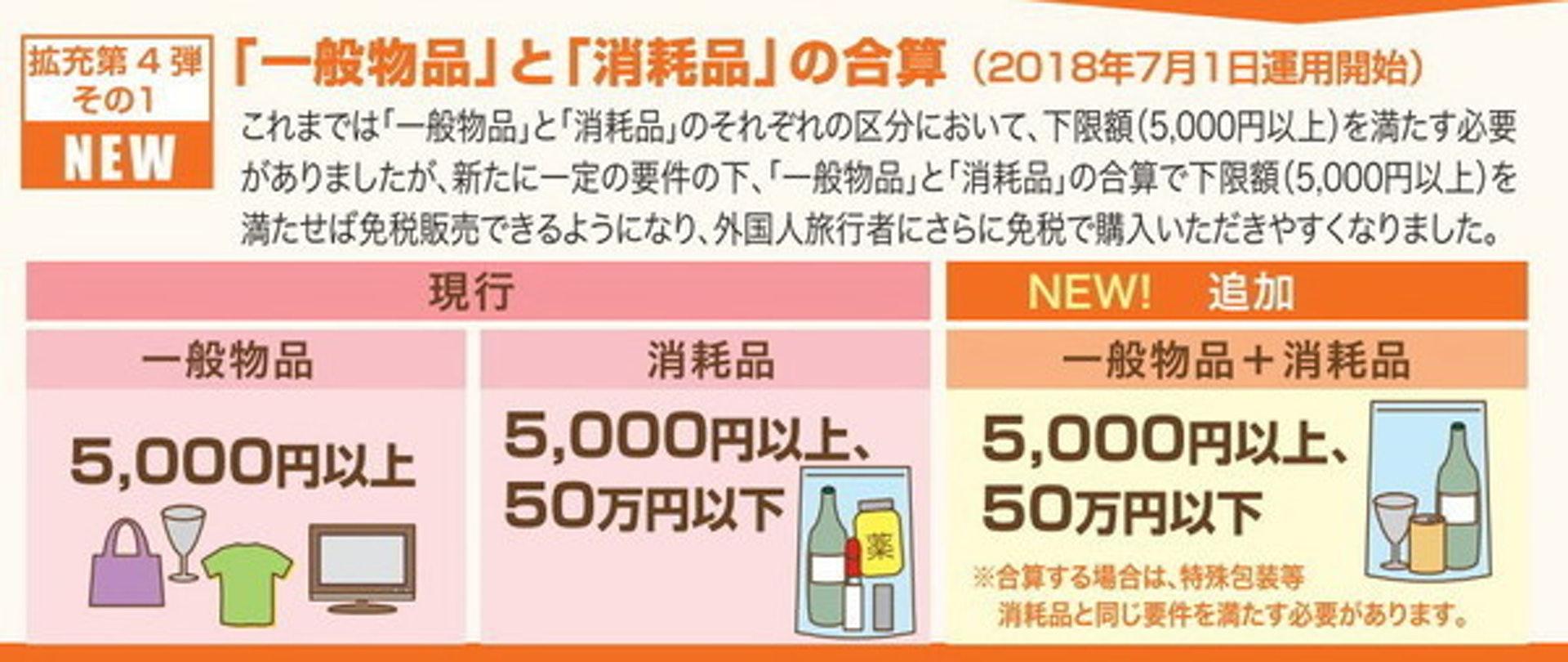 在新稅制下,外國遊客只要於同一商店內購物金額超過5,000日圓、而不多於50萬日圓,即可申請退稅。(日本觀光廳網頁截圖)