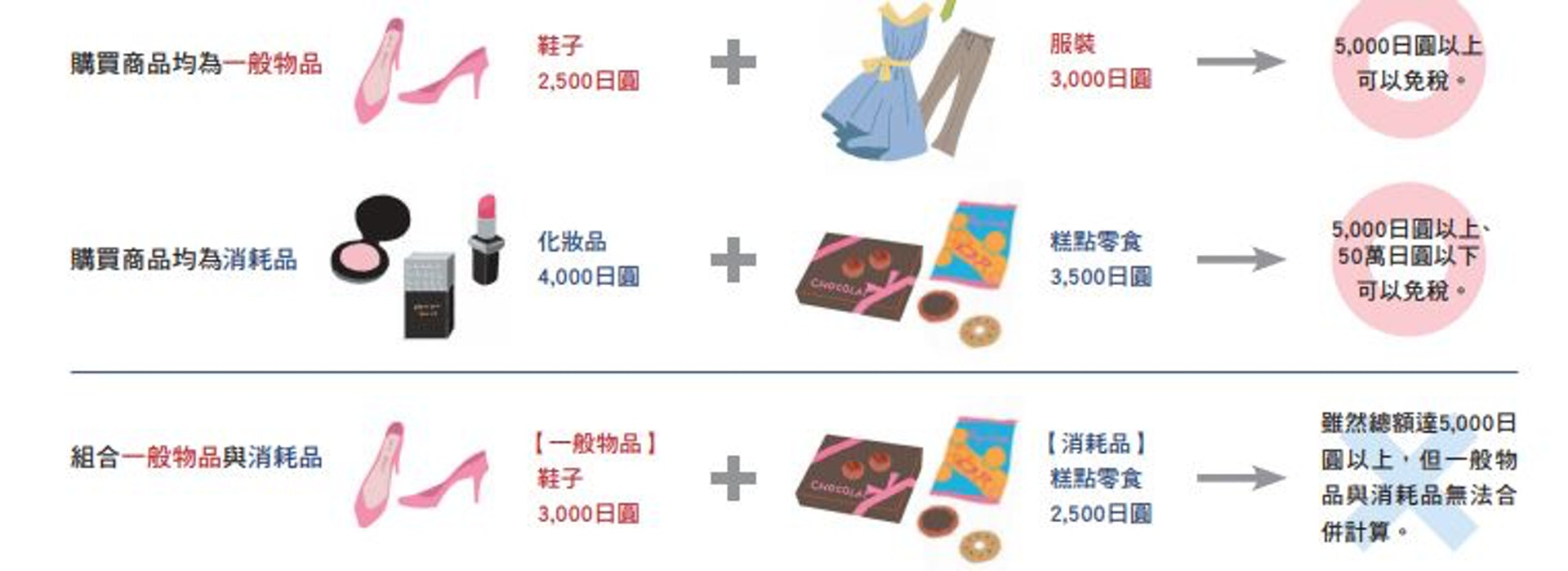 目前到日本購物,海外旅客購買的物品會分成「消耗品」和「一般物品」兩大類,必須單類買滿超過5,000日圓才可退稅。(日本觀光廳網頁截圖)