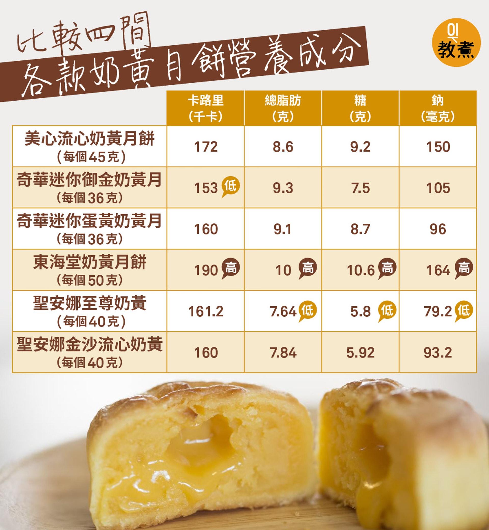 由於四款月餅每個的重量不同,約以平均每100克計算,卡路里最高的是「奇華迷你蛋黃奶黃月」444千卡;最高脂肪的為「奇華迷你御金奶黃月」25.8克;糖分最高的是「奇華迷你蛋黃奶黃月」24.16克,最低的是「聖安娜至尊奶黃」14.5克;最高鈉的是「美心流心奶黃月餅」333毫克,最低是「聖安娜至尊奶黃」198毫克。