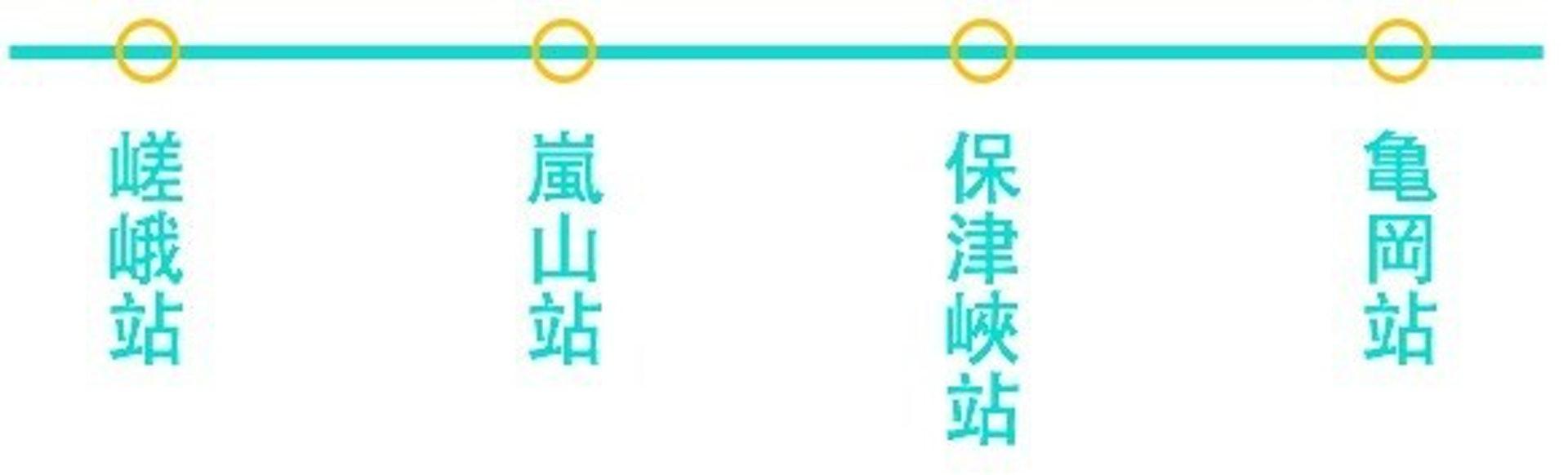 嵐山小火車沿途車站(KKday)