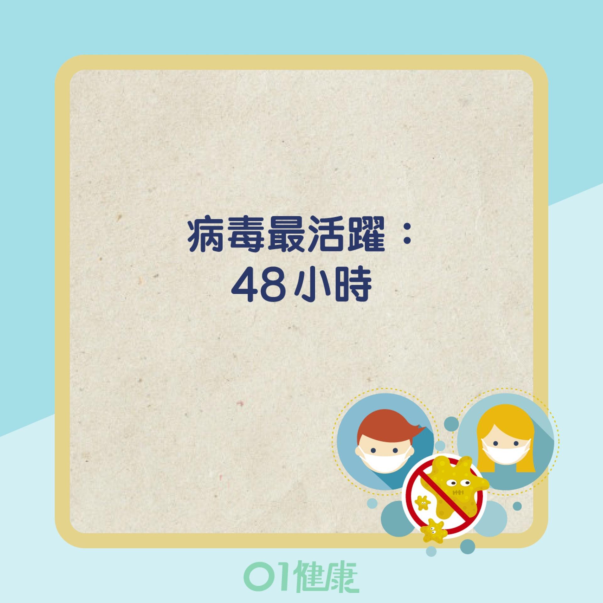 新冠病毒存活時間(01製圖)