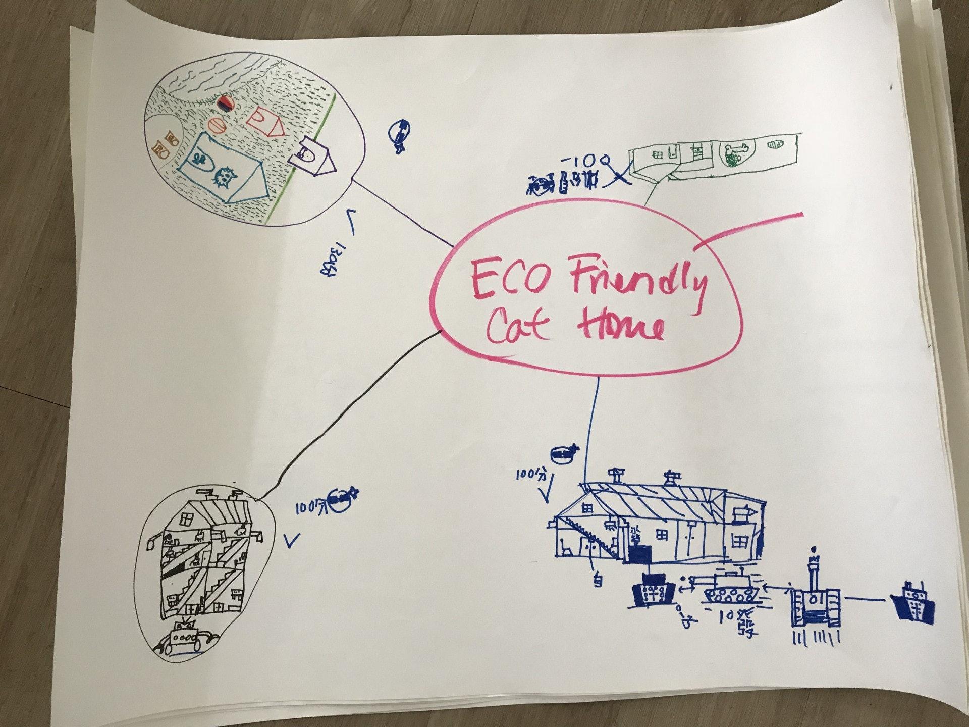 設計部份, 學生們由brainstorm 開始去構思貓屋的設計。及後上網搜集資料,再根據所得的結果再修改設計。 學生們在設計貓屋的過程中, 學會了因應貓的不同需要, 季節與環保物料的特性改良過數次, 過程中他們不但對 貓認識多了而且明白何謂好的設計。(德萃小學圖片)