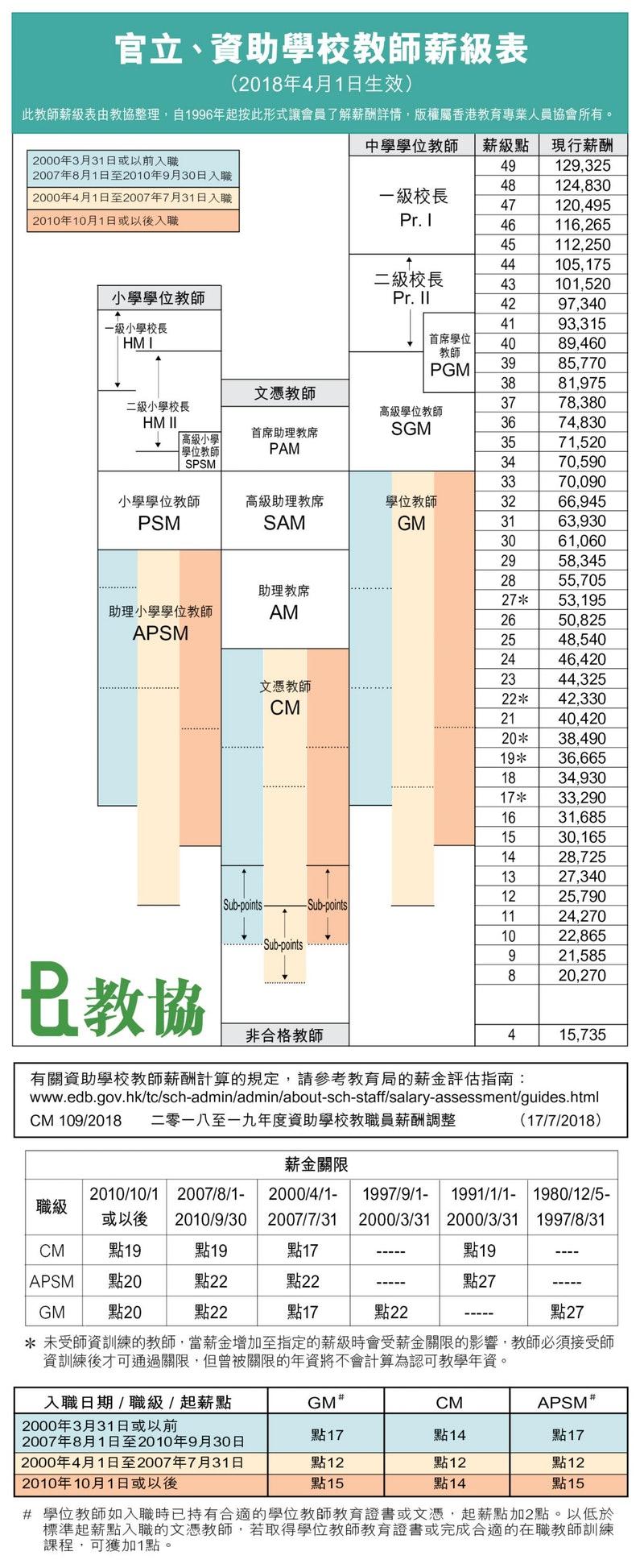 教師薪級表。圖片來源:教協網頁。