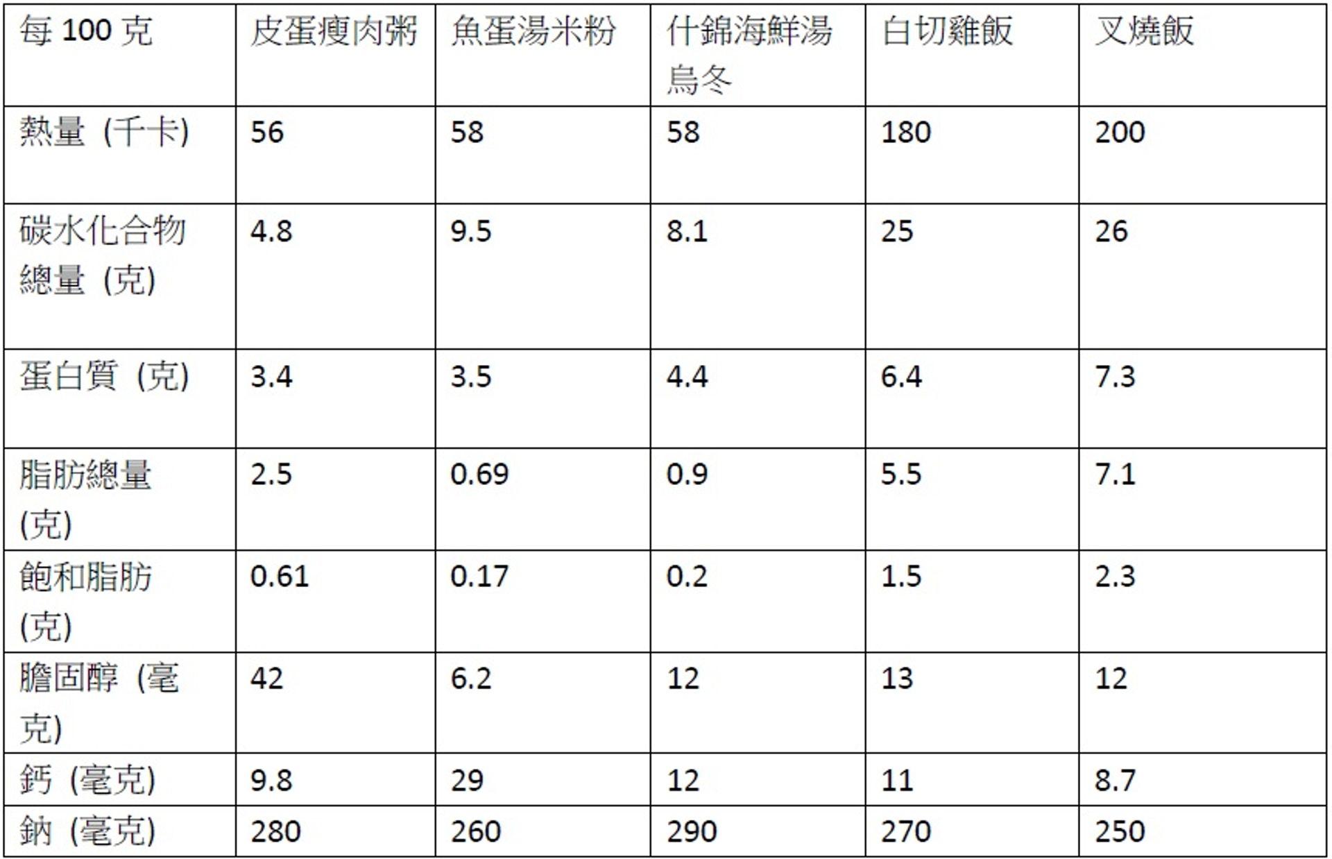 五種午餐的營養素含量(每100克)