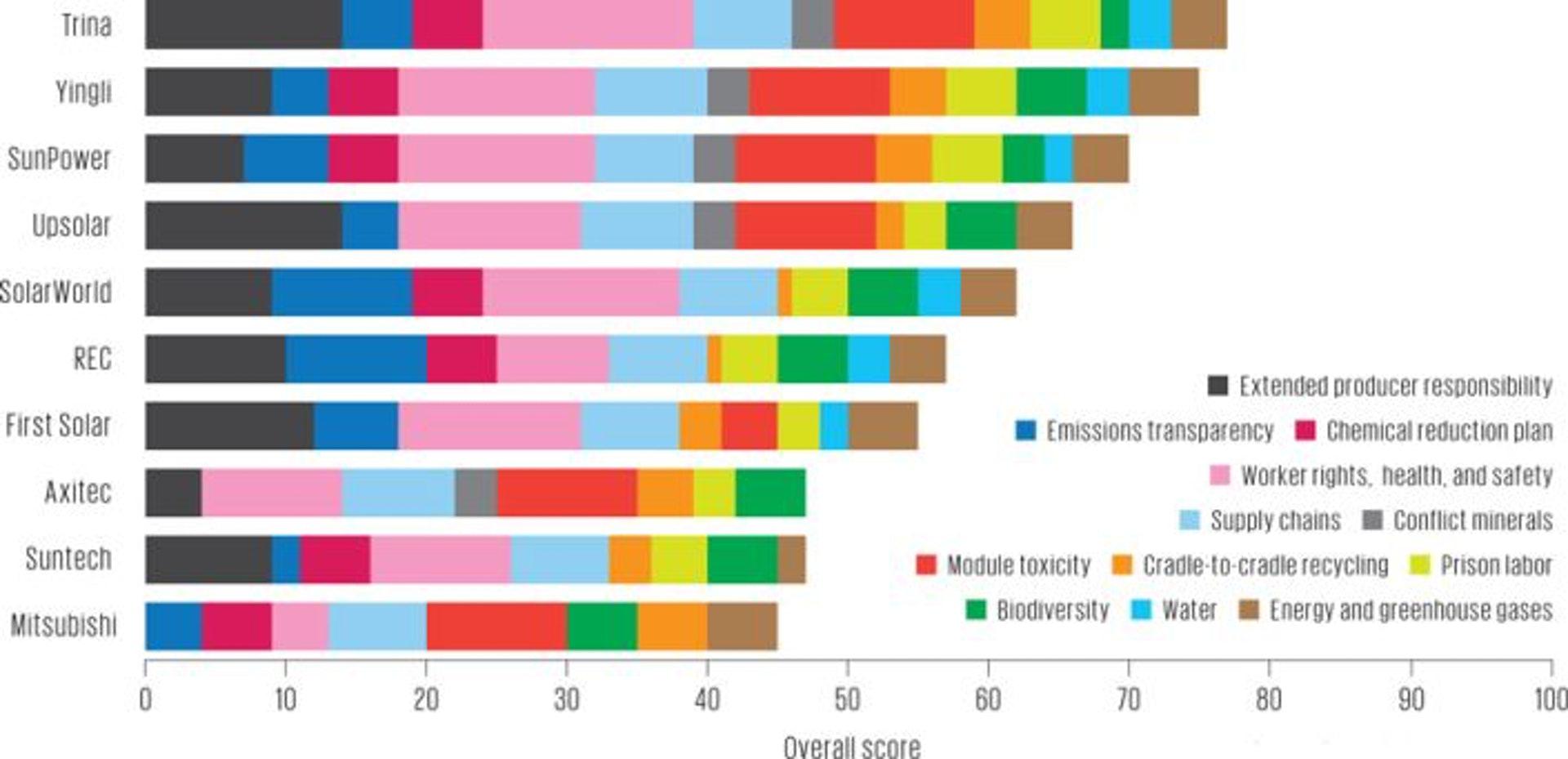 2013年太陽能電池製造商的環境績效。(來源:Silicon Valley Toxics Coalition)