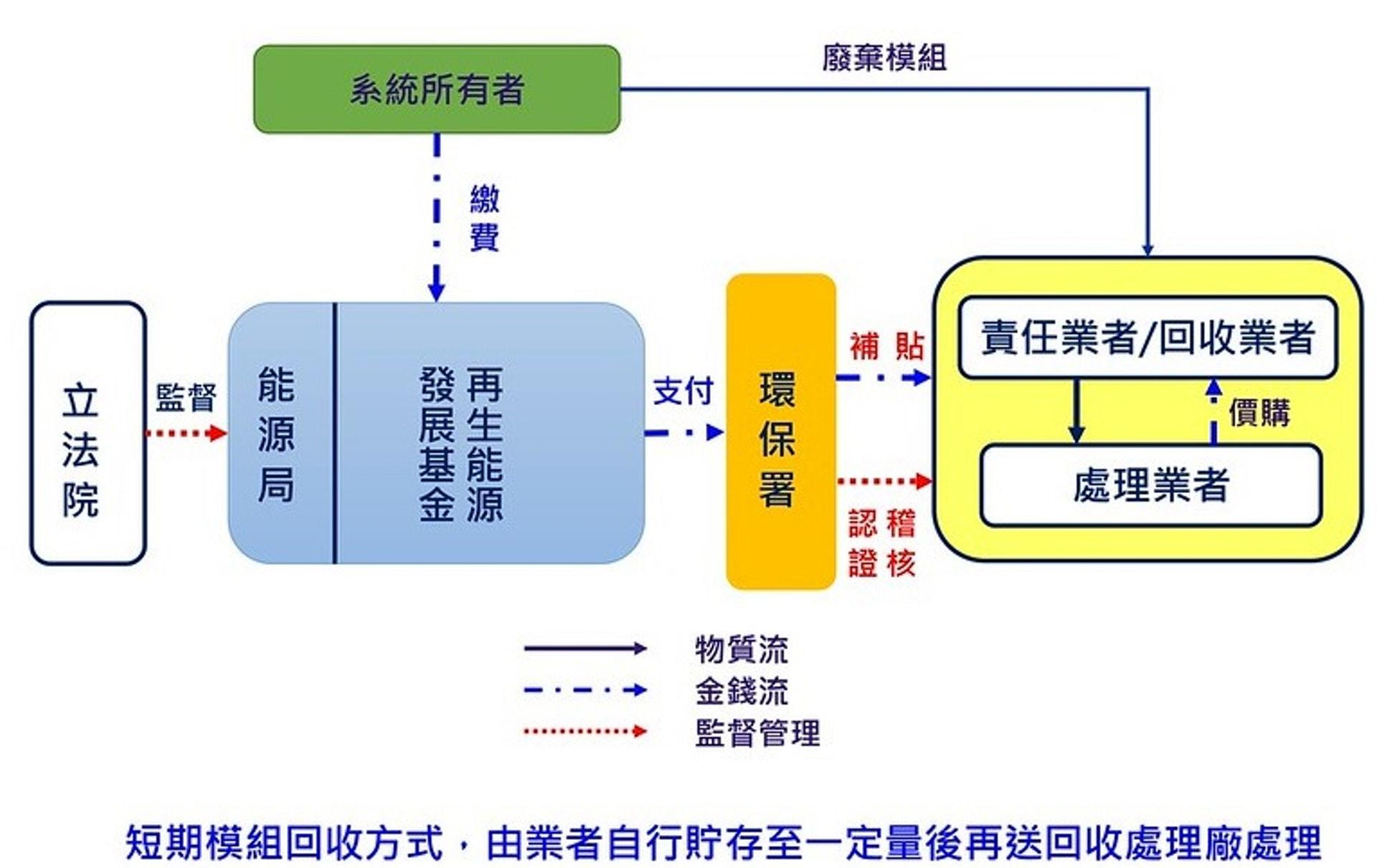 太陽能板回收制度規劃流程圖。(來源:台灣能源局)
