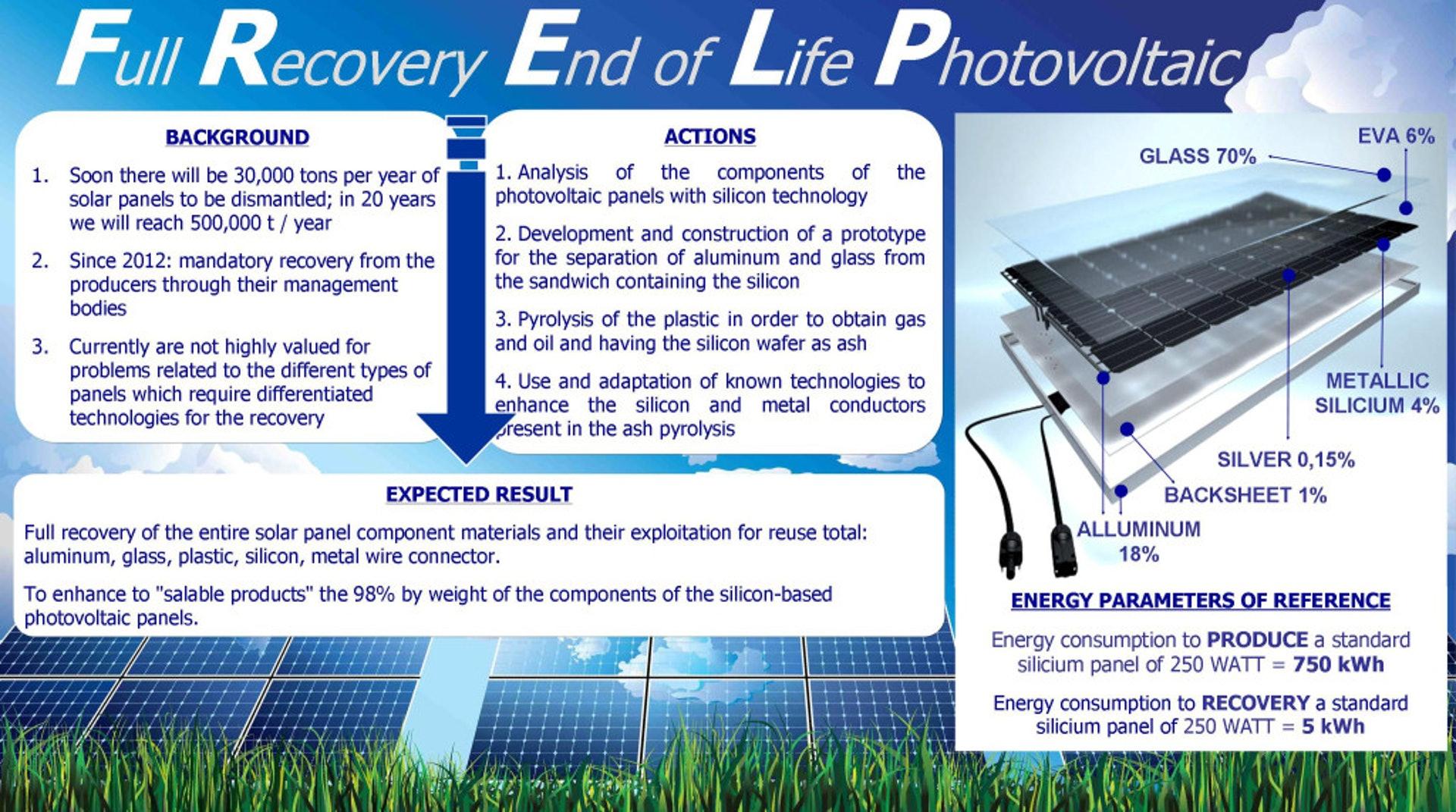 EU LIFE+ Programme研究項目有望可回收100%PV板物料,並進一步減低炭排放(來源:FRELP網頁)