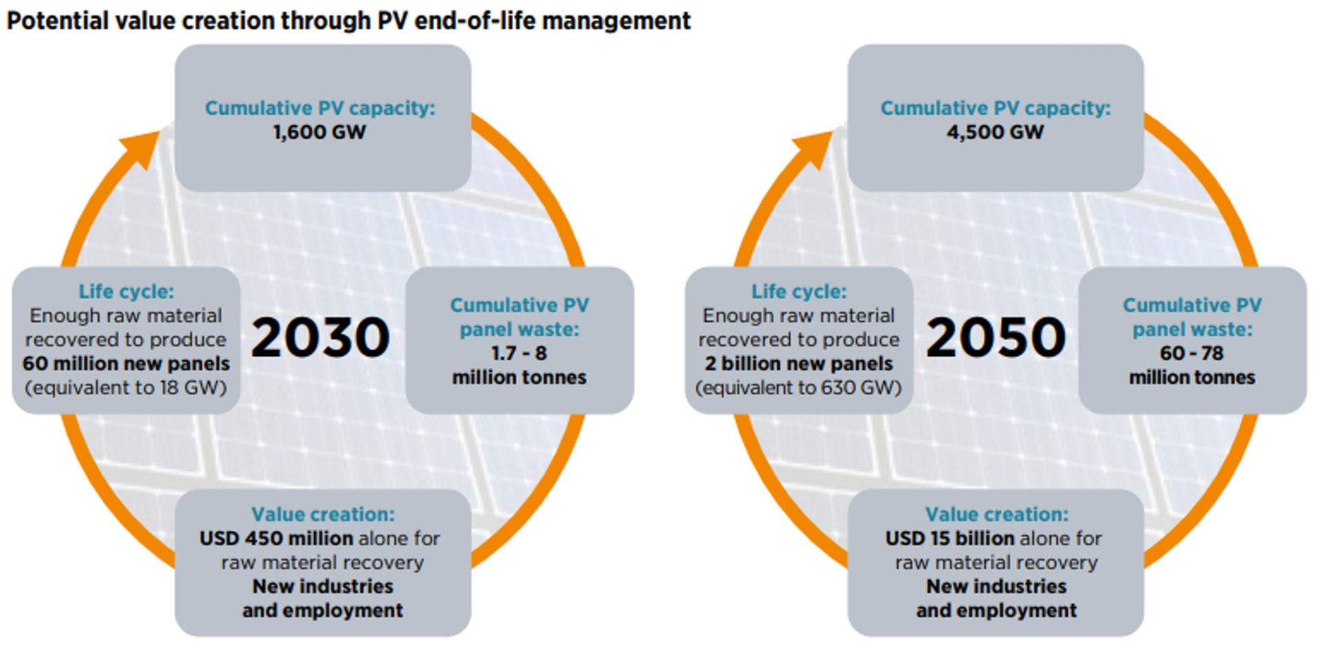 回收材料價值在2030年可累積到4.5億美元,到2050年更將超過150億美元。(來源:IRENA 2016 AND IEA-PVPS 2016)
