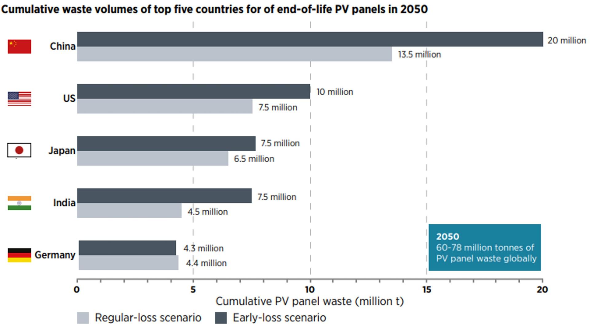 全球PV板數量趨勢。(來源:IRENA 2016 AND IEA-PVPS 2016)