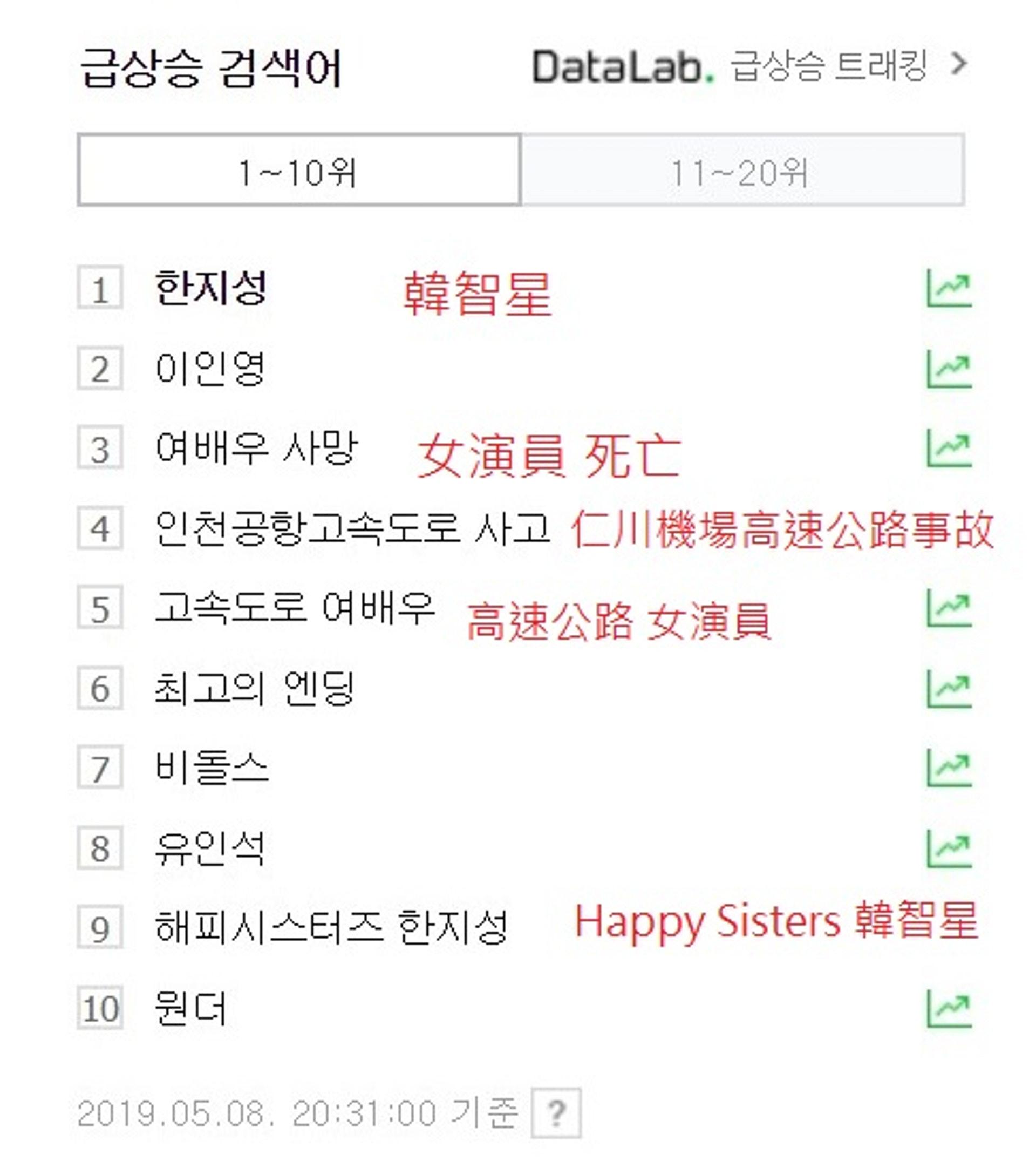 韓國網站Naver實時搜尋榜十大幾乎被韓智星佔據。(網上截圖)