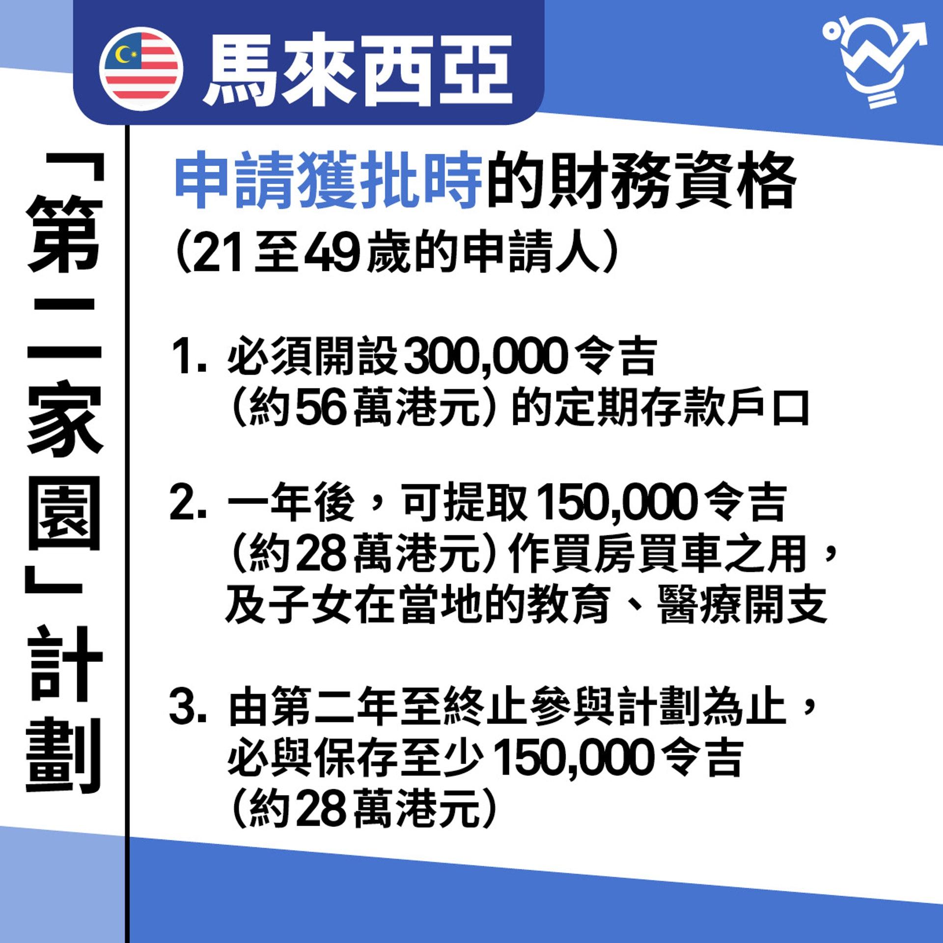 馬來西亞「第二家園」計劃。(01製圖)