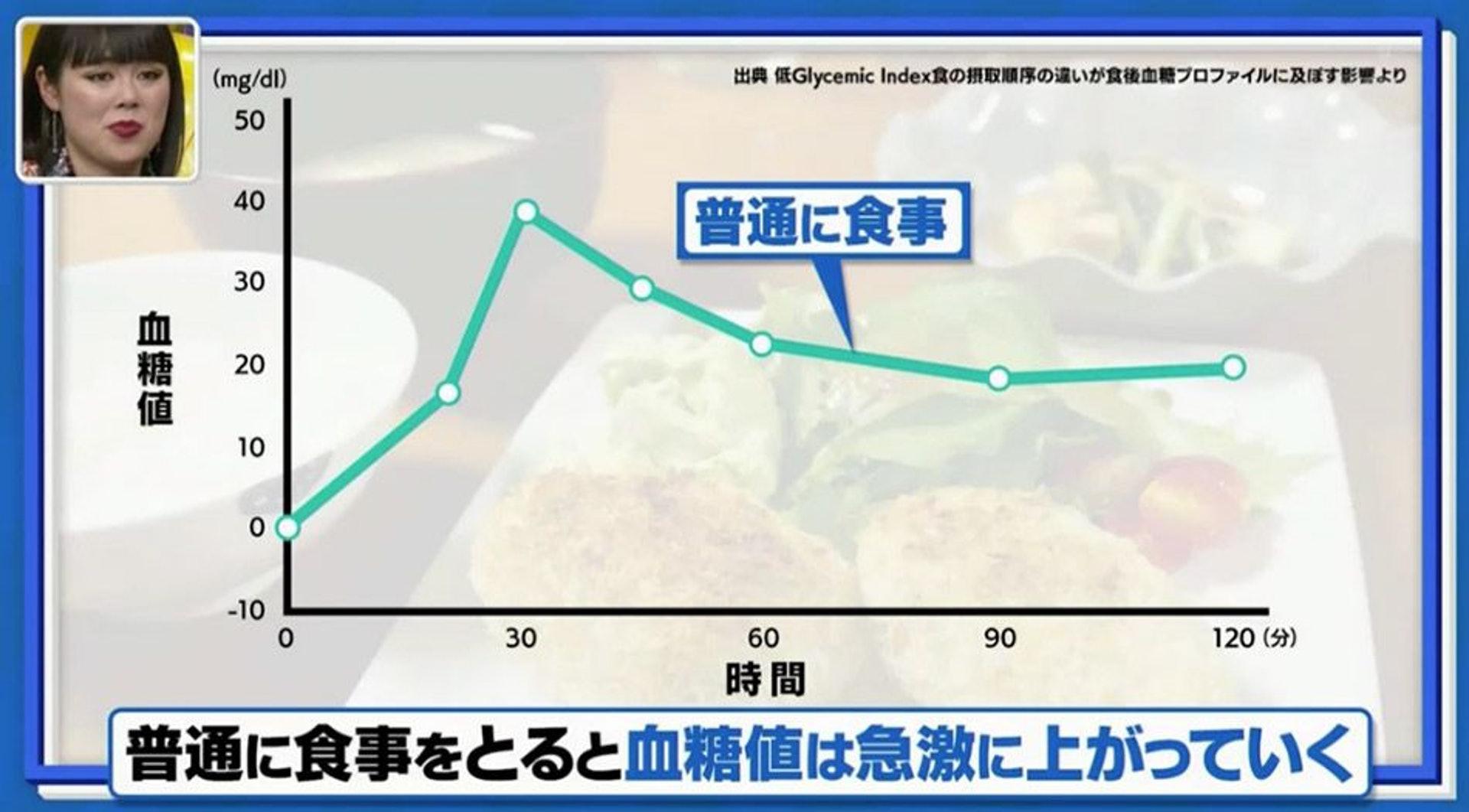 例如正餐,一般由食米飯開始,可以看見令血糖值急速上升。(日本電視台MBS節目《林先生が驚く 初耳学》截圖)
