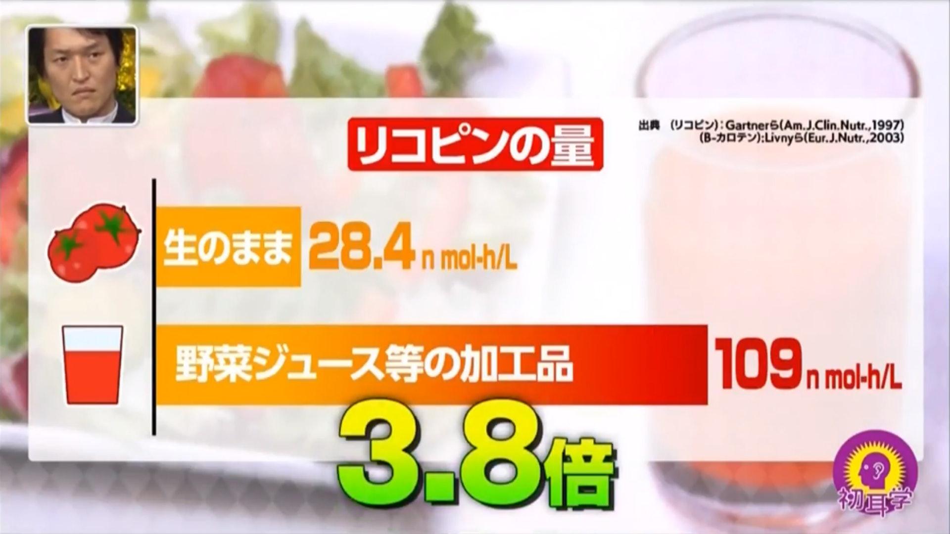 節目組發現番茄含有的茄紅素28.4μg,但蔬菜汁的茄紅素則有109μg,比起新鮮番茄高3.8倍!(日本電視台MBS節目《林先生が驚く 初耳学》截圖)