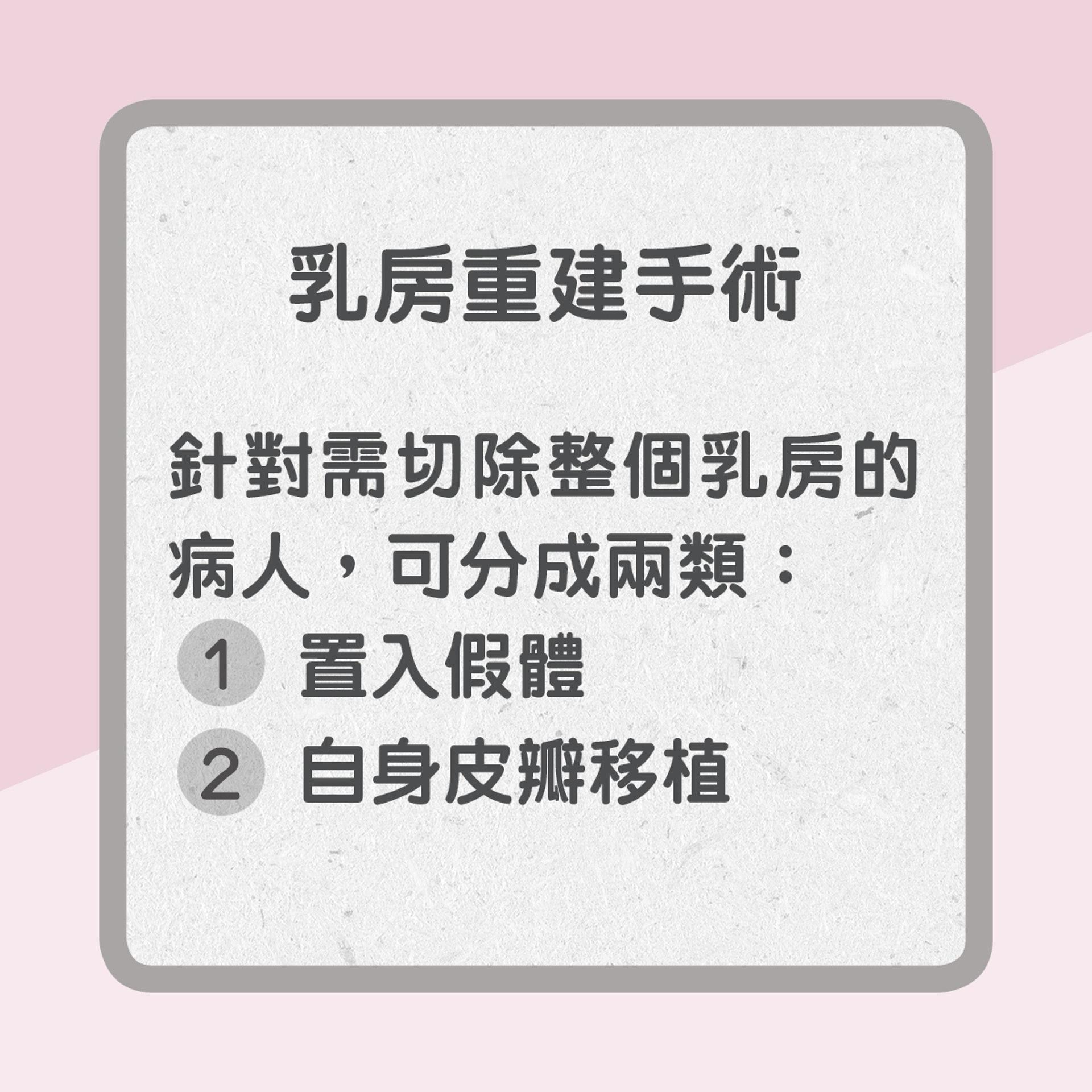 乳房重建手術可分為兩類(01製圖)