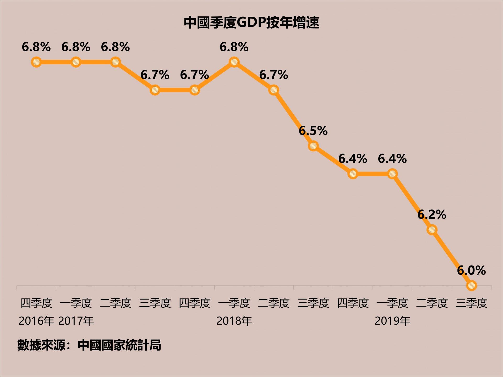 2018年以來中國經濟增速快速下滑。(HK01製作)