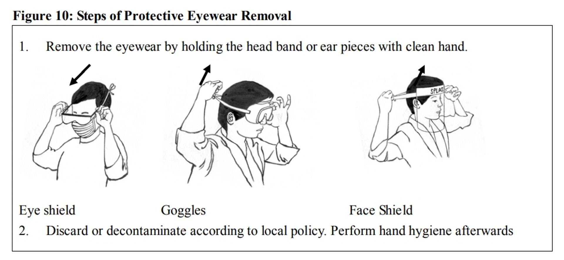 脫下眼罩及頭套步驟。(衞生署文件)