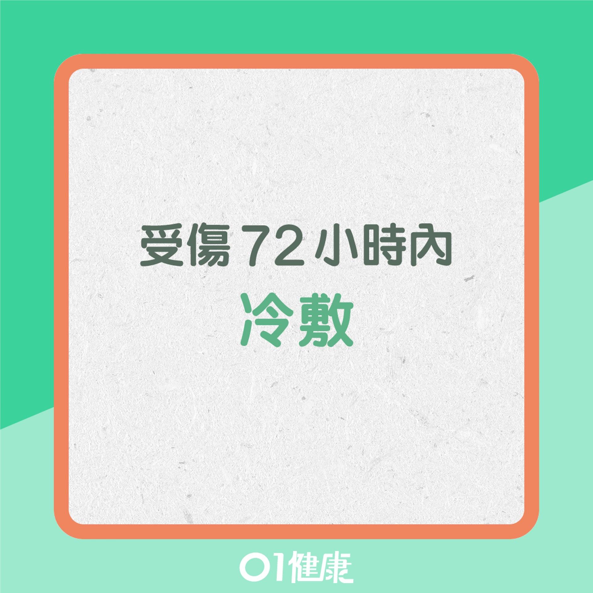 受傷72小時內冷敷(01製圖)