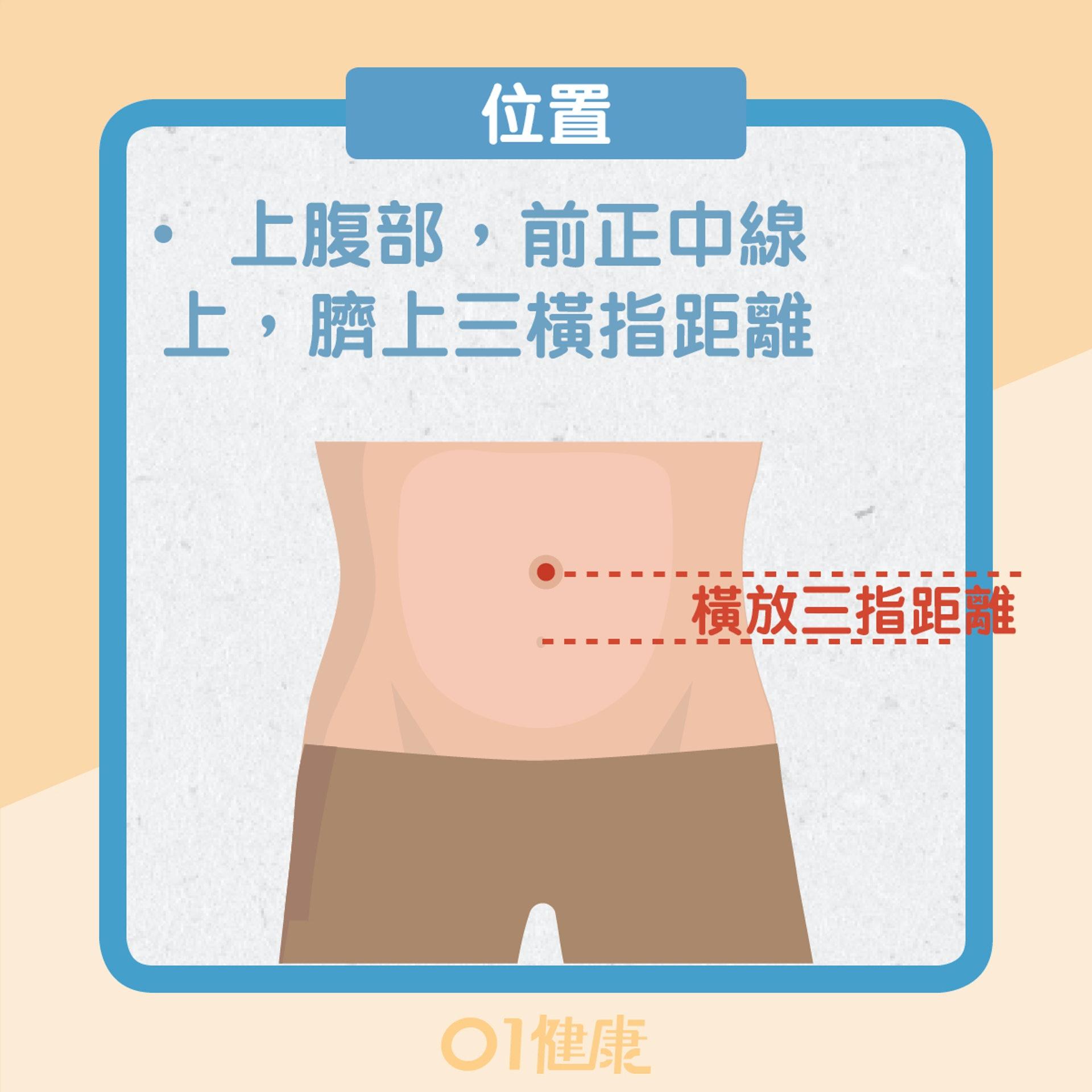 治療脾胃疾病的穴位(01製圖)