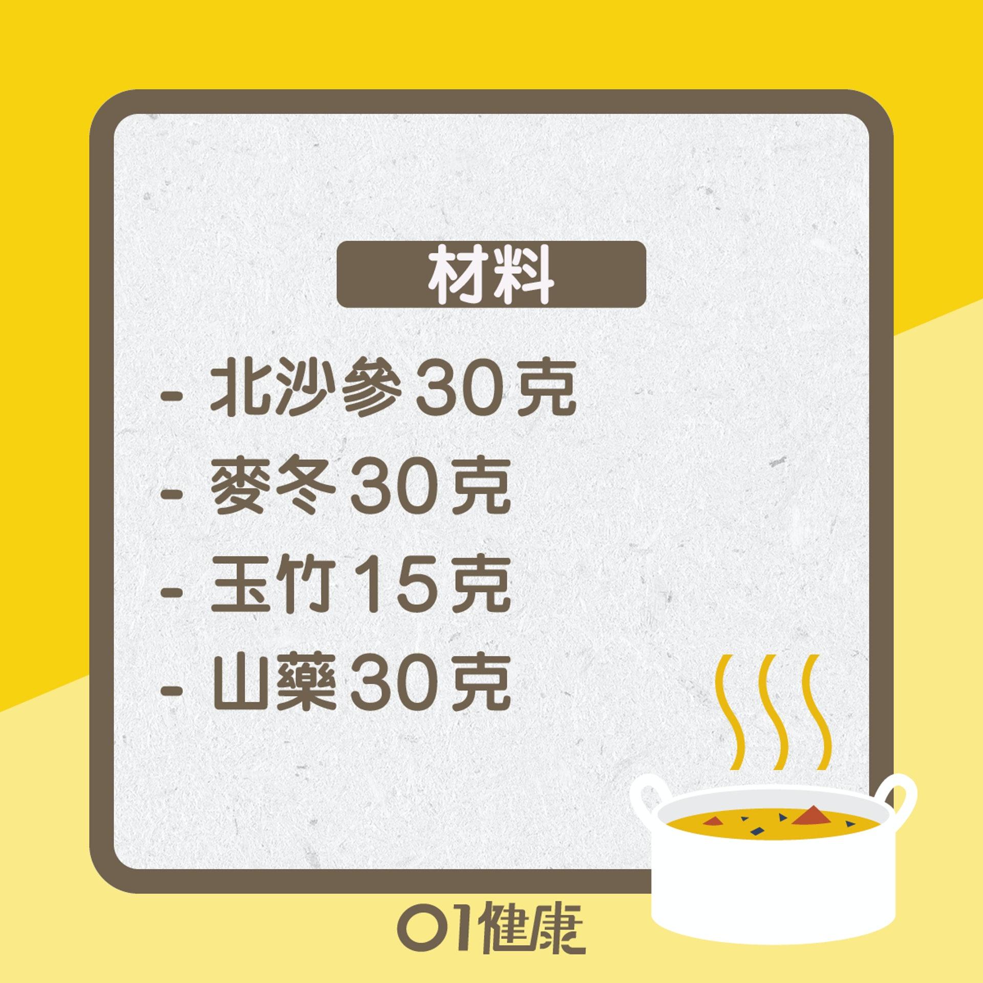 糖尿病食療 (01製圖)