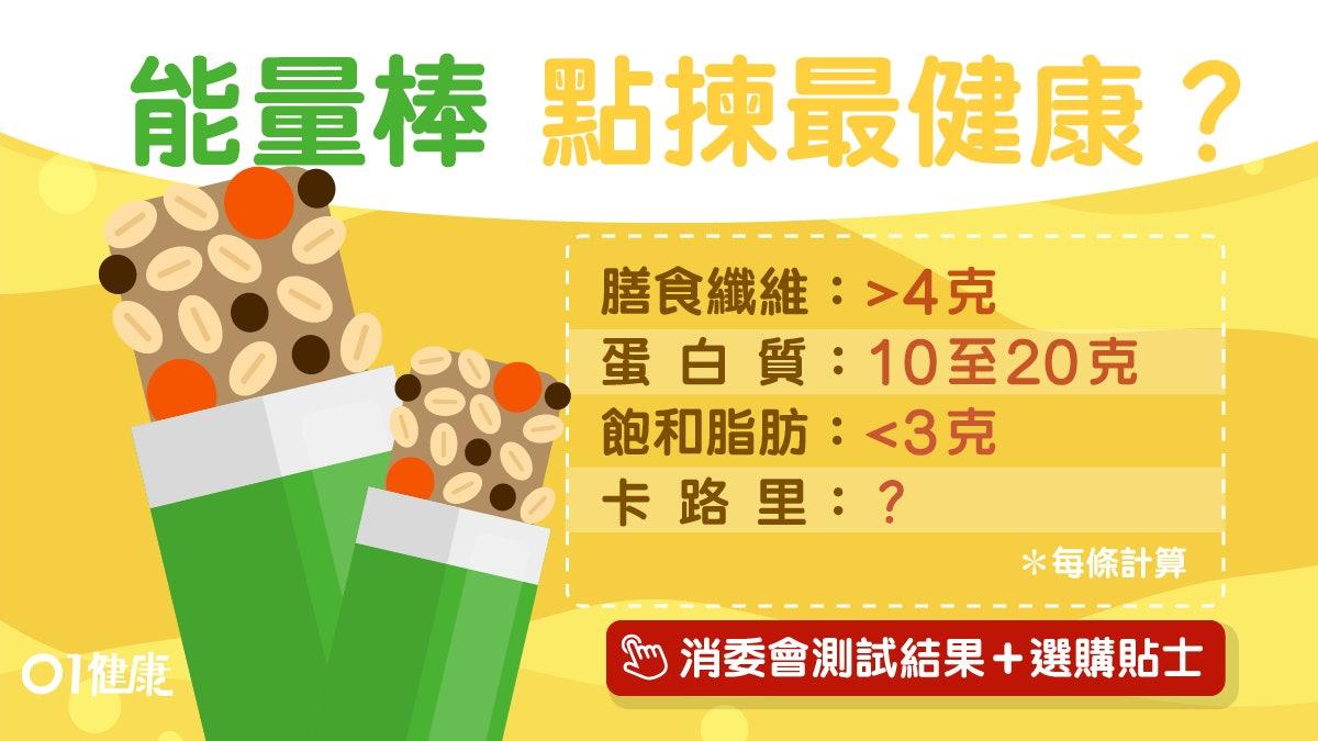 【消委會】能量棒食錯會肚瀉當早餐得唔得?免墮健康陷阱10大須知