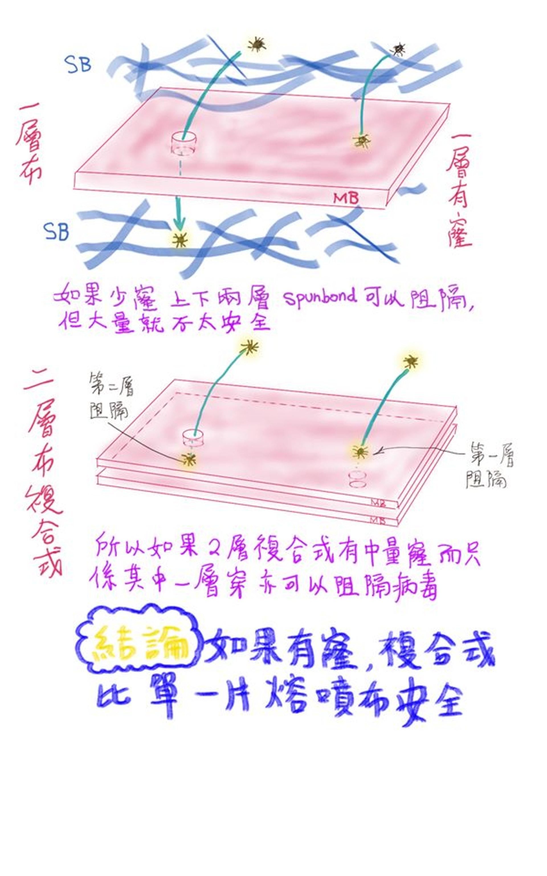 簡單圖片解說2種焙噴布(圖片來源:K Kwong FB)