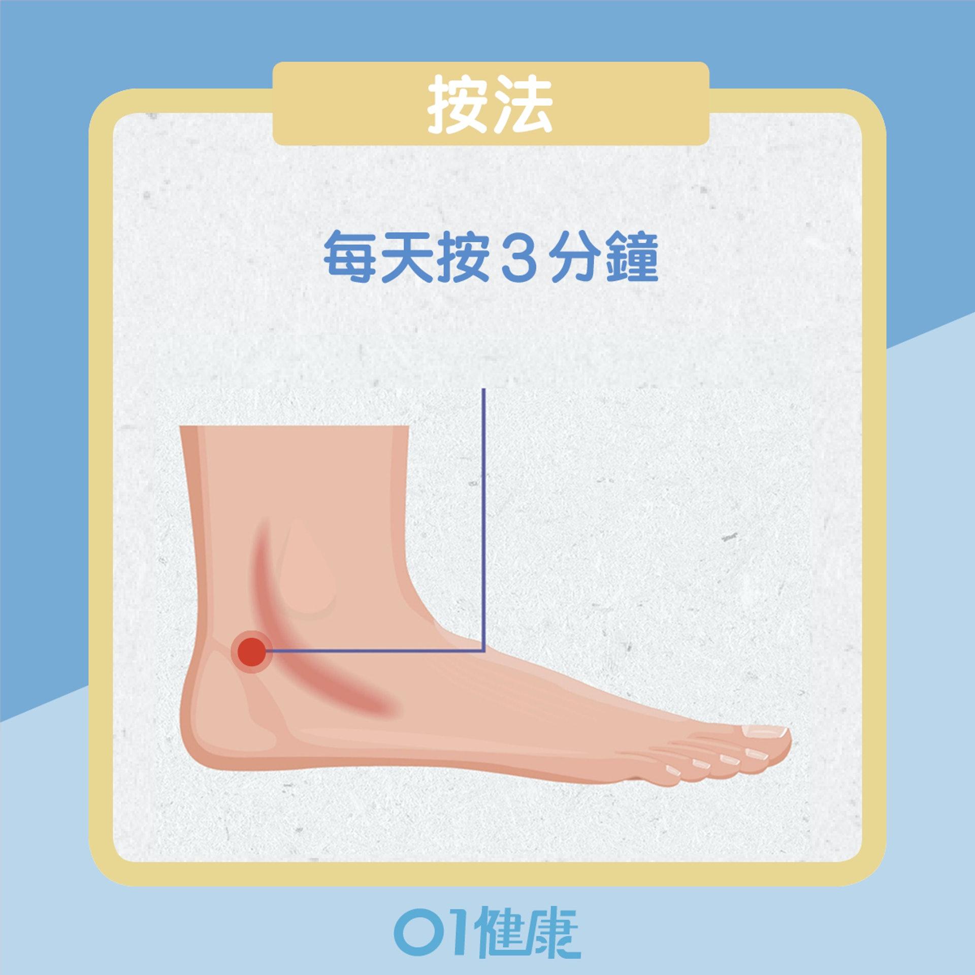 補腎穴位(01製圖)