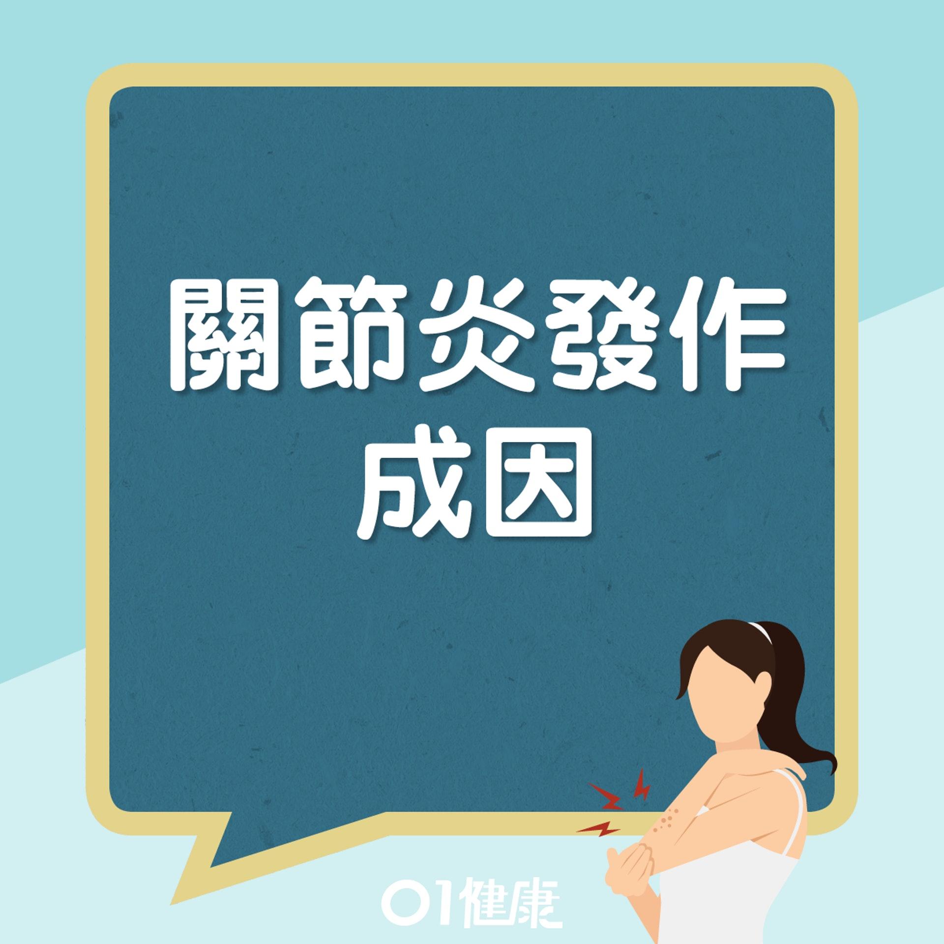關節炎發作成因(01製圖)