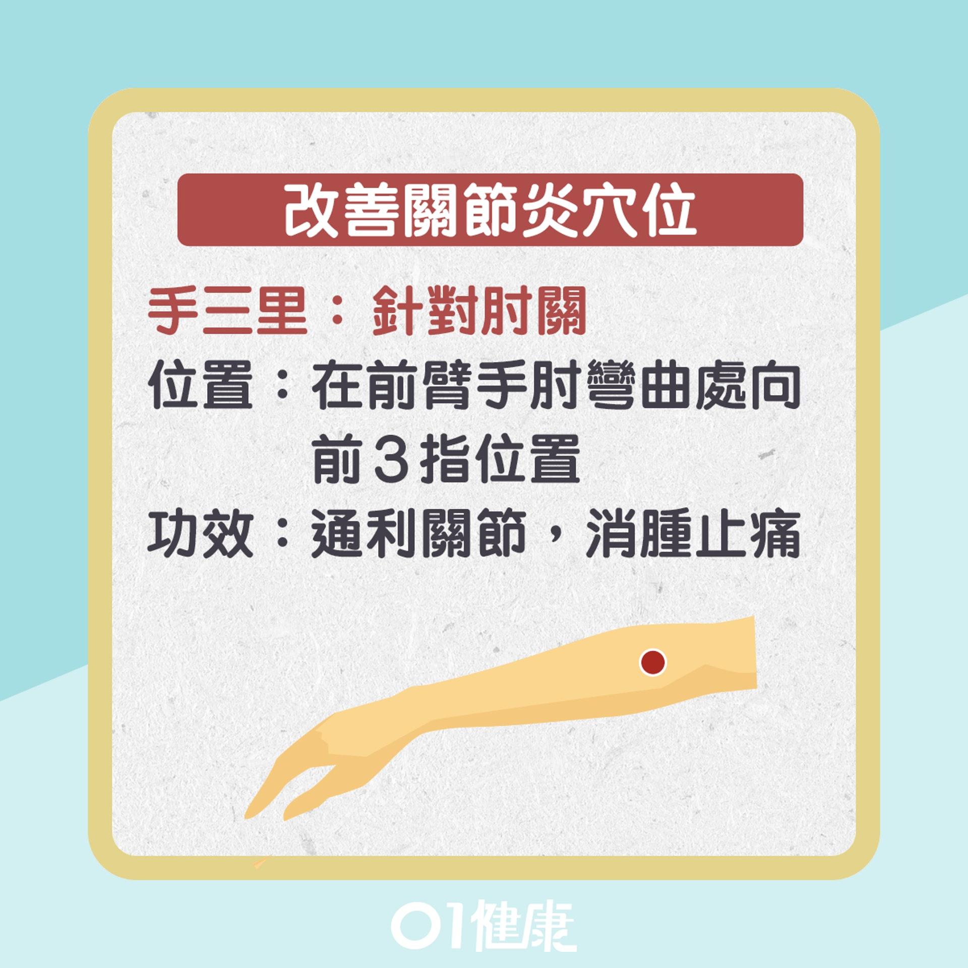改善入秋關節炎穴位(01製圖)