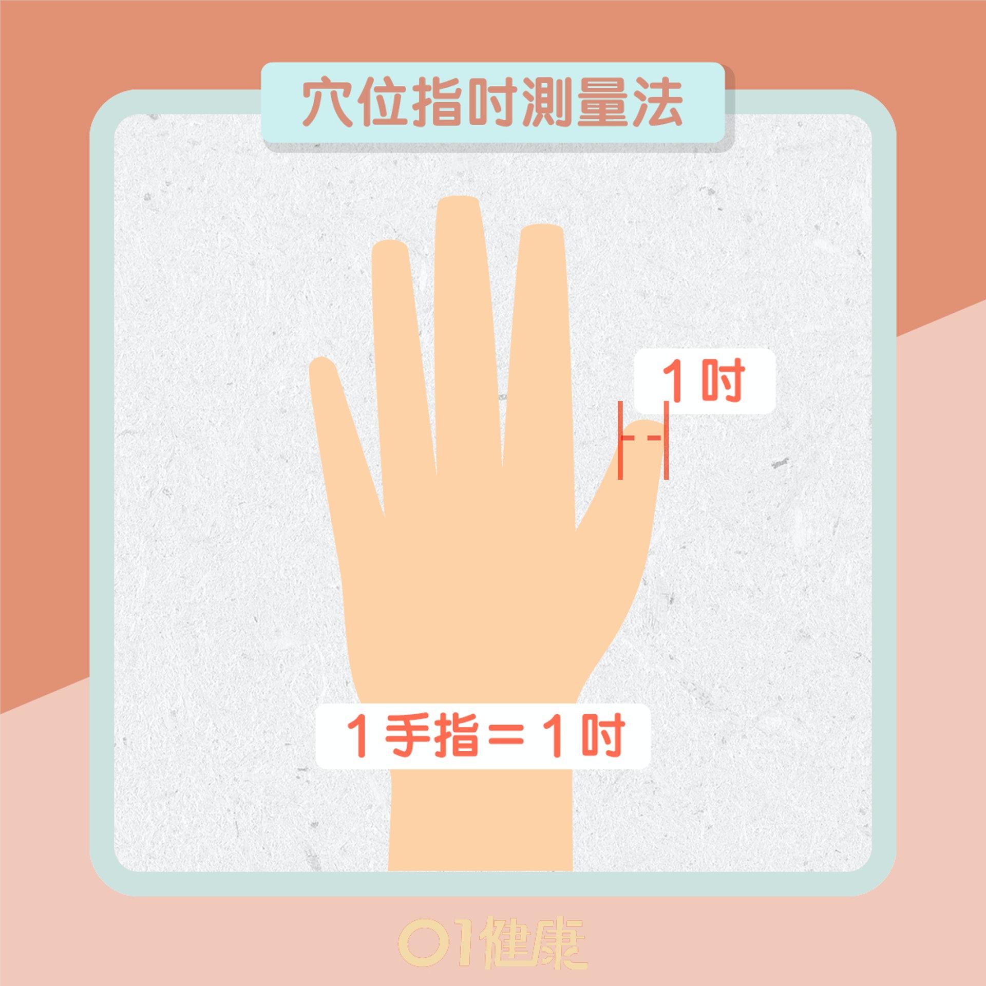 紓緩肩頸痛:肩井穴、天柱穴、膏肓穴、中渚穴(01製圖)