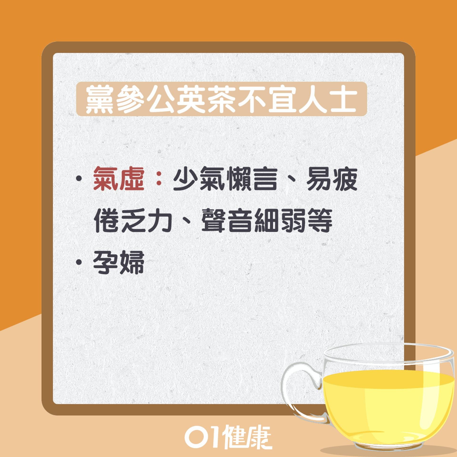 黨參公英茶(01製圖)