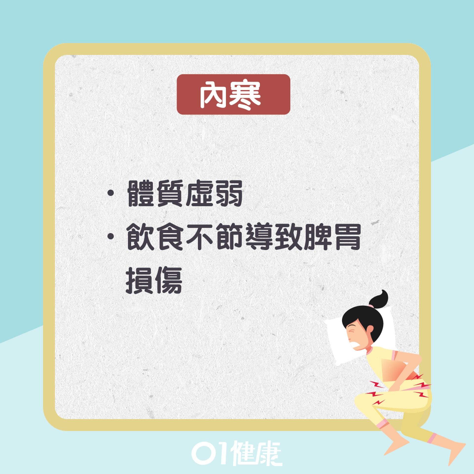 胃寒知多啲(01製圖)