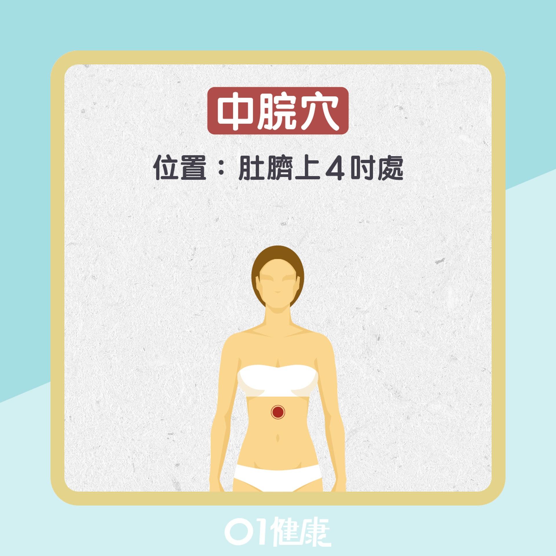 改善胃寒的常用穴位(01製圖)