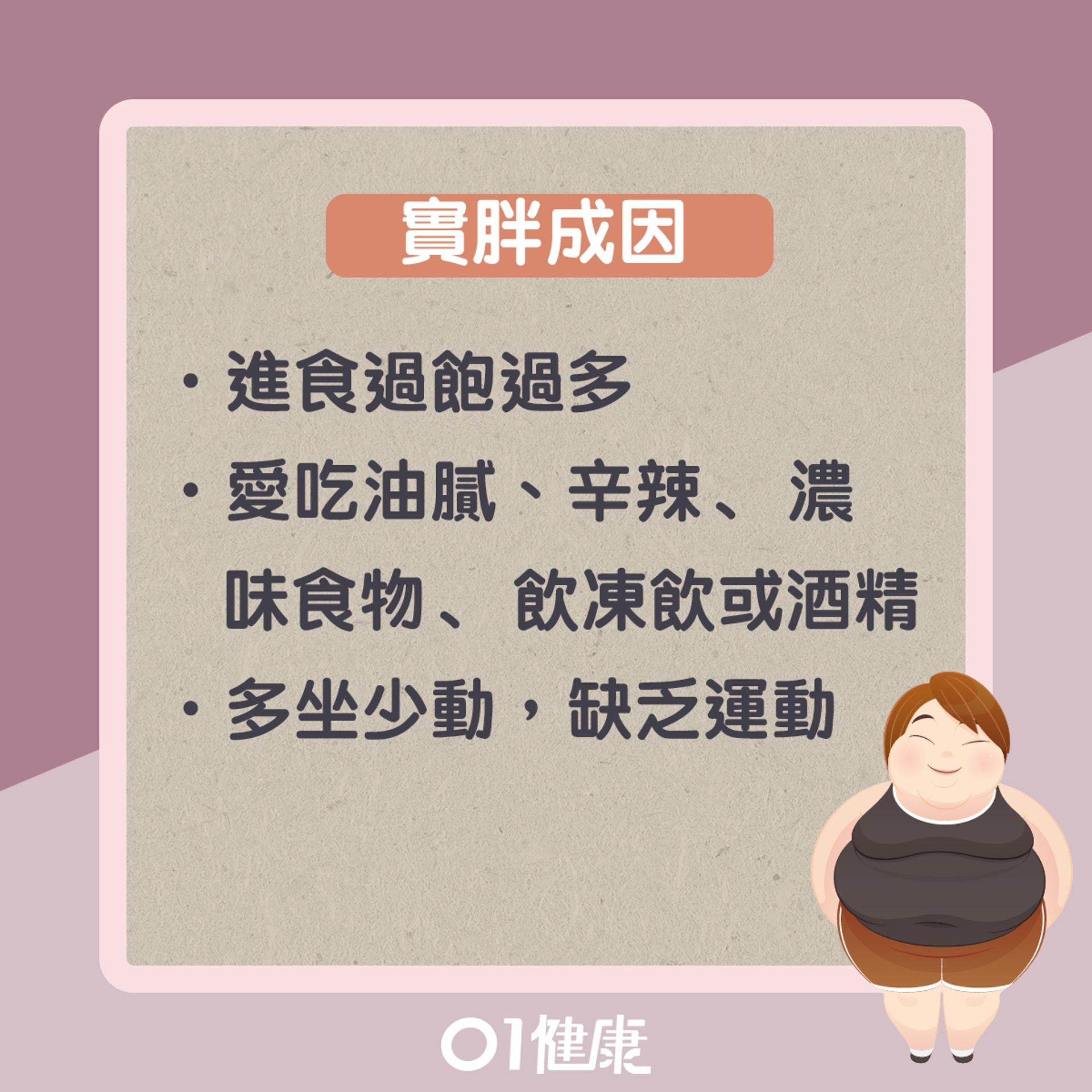 實胖知多啲(01製圖)