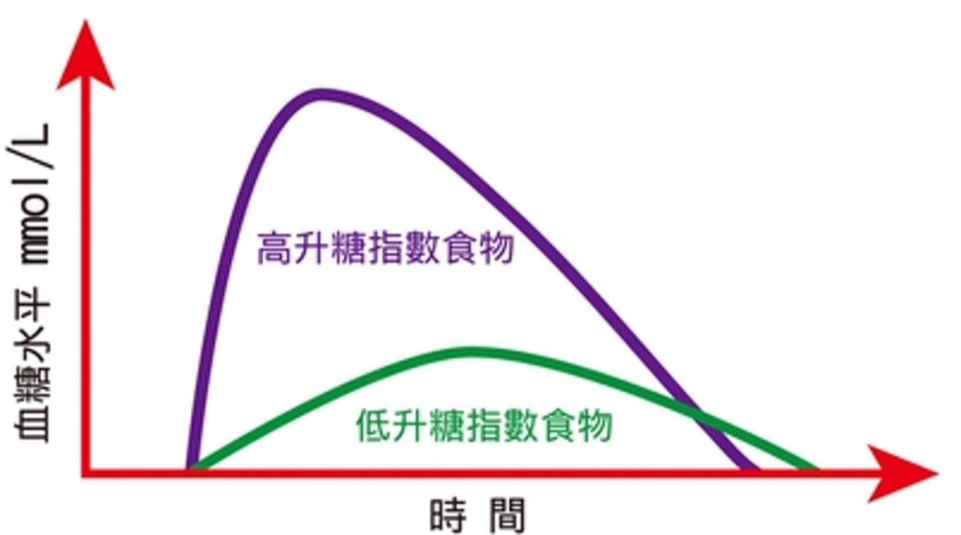 血糖水平與升糖指數的關係。(圖片:diabetes-hk)