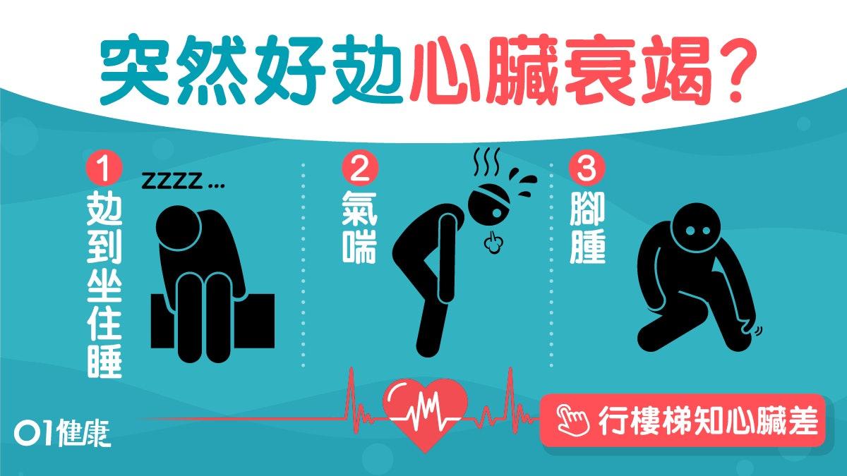 氣喘腳腫5症狀似太累?行樓梯測心臟平躺不能睡要小心