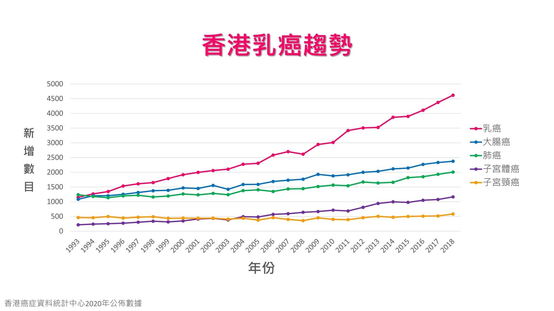乳癌自1994年起成為香港女性癌症中發病率首位,新增個案升幅更遠超其他癌症。(圖片:hkbcf)