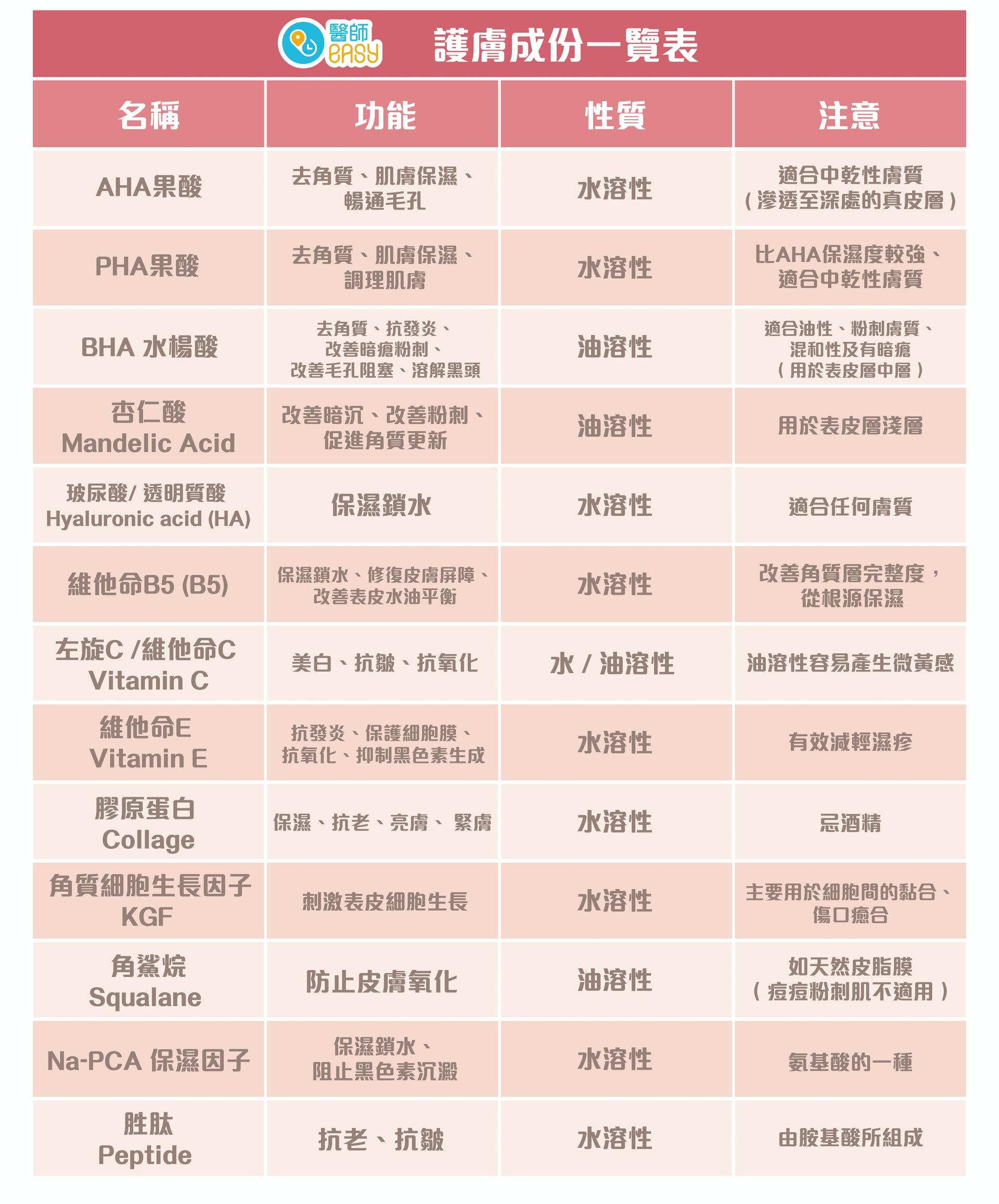 護膚成份一覽表