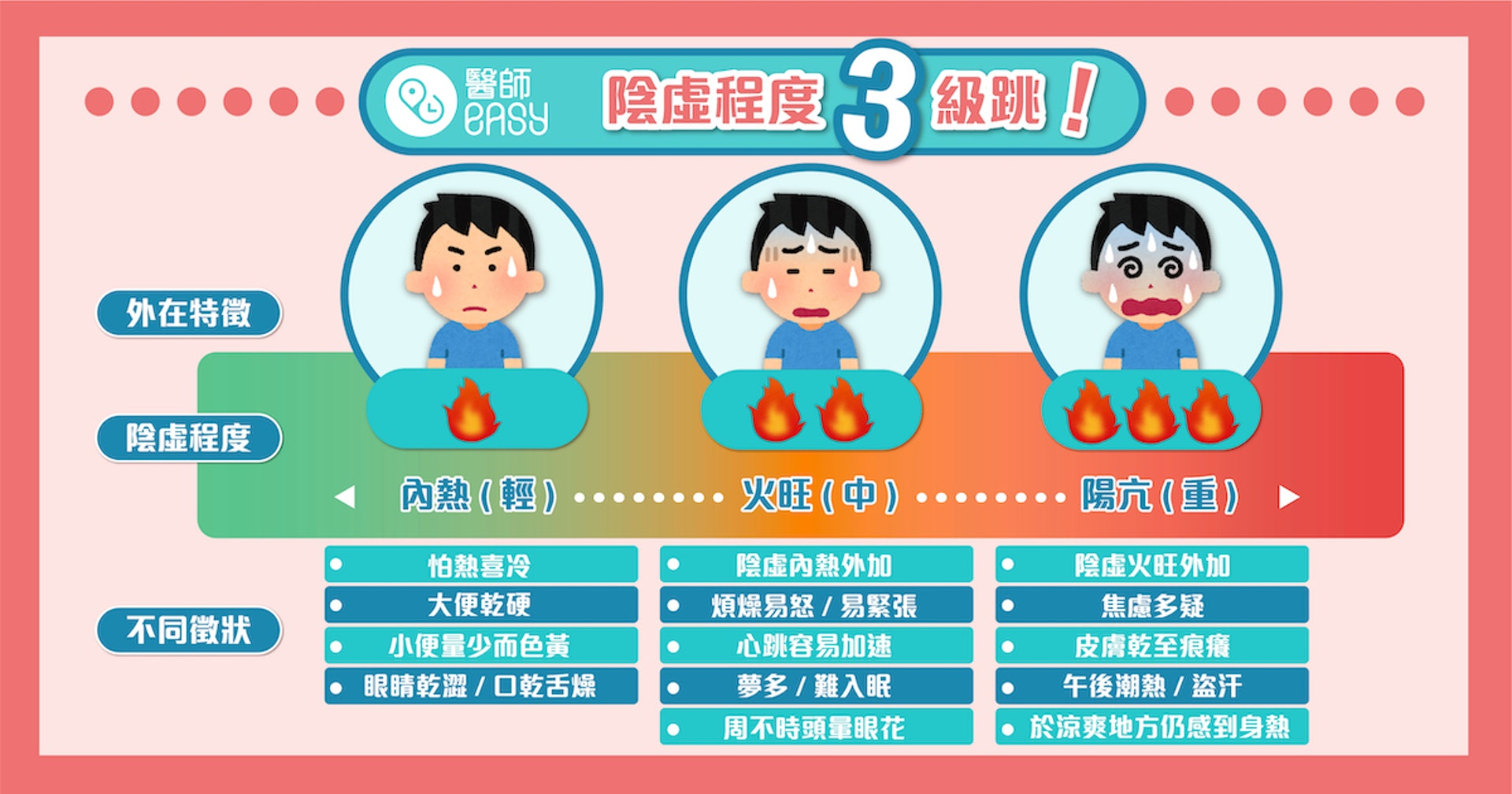 陰虛主要劃分三個嚴重程度,須以滋養陰液去改善病徵 (圖片來源: 醫師Easy)